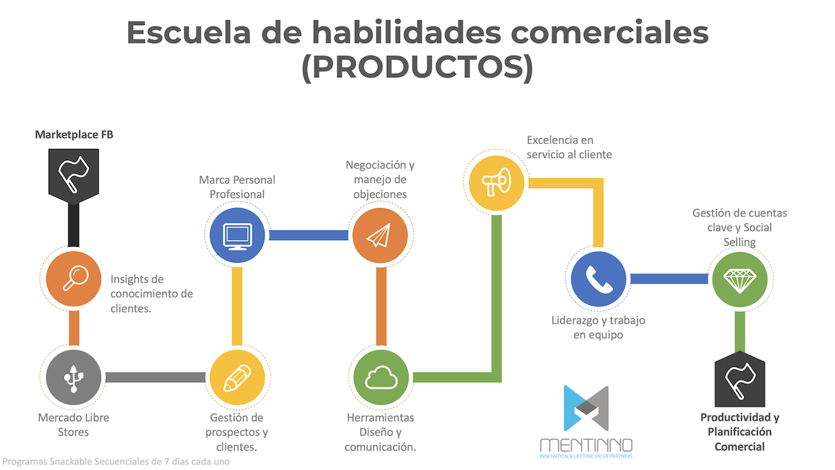 Snackable Learning Productos